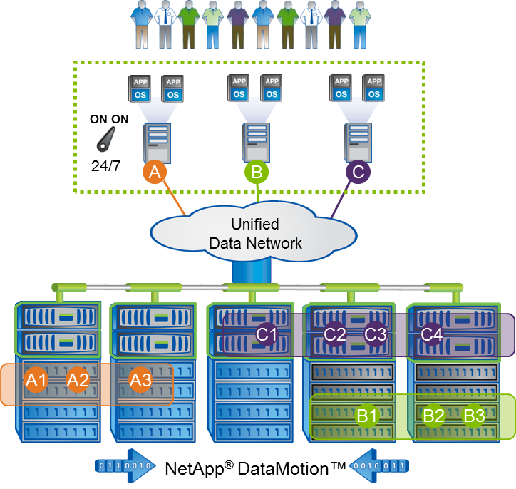 Processes Infrastructure: NetApp To Talk Business Critical Applications At